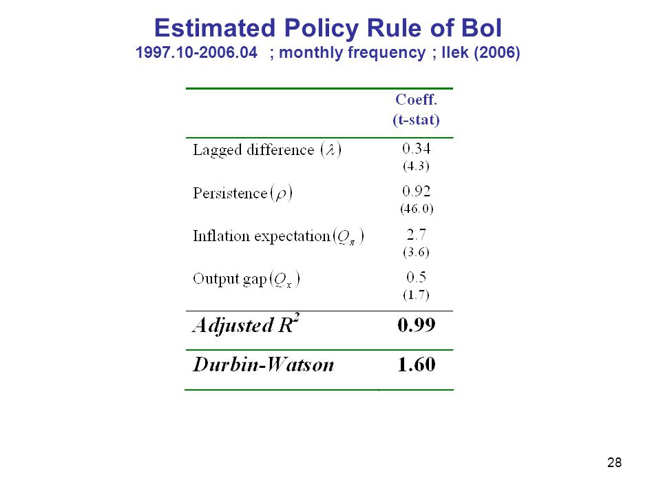 Estimated Policy Rule of BoI