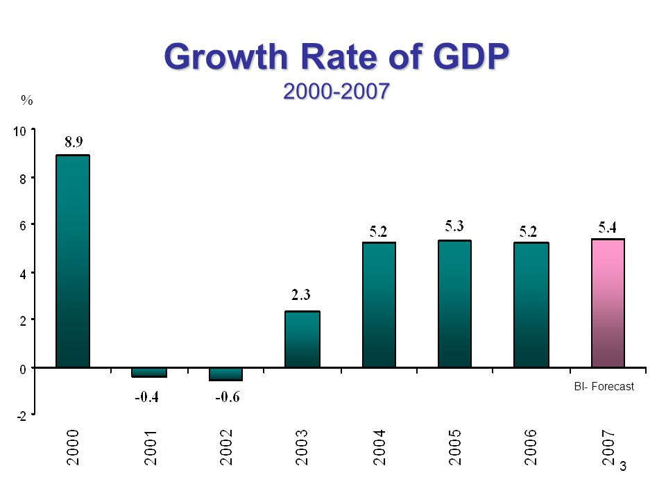 Growth Rate of GDP 2000-2007 % BI- Forecast 3