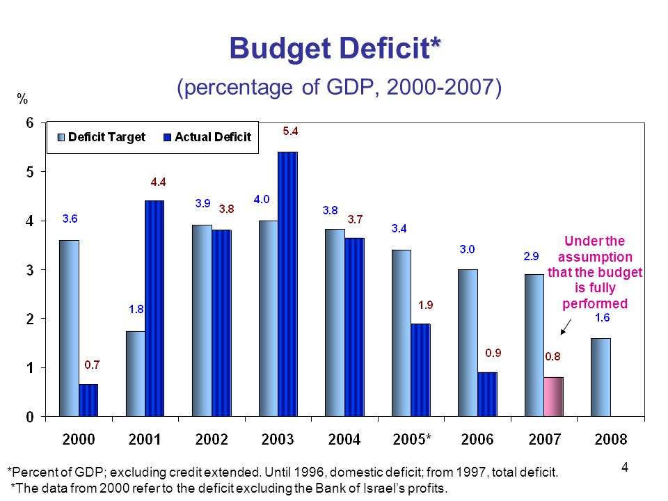 Budget Deficit* (percentage of GDP, 2000-2007)