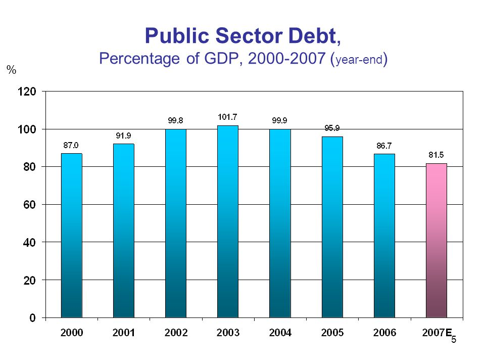 Public Sector Debt, Percentage of GDP, 2000-2007 (year-end)