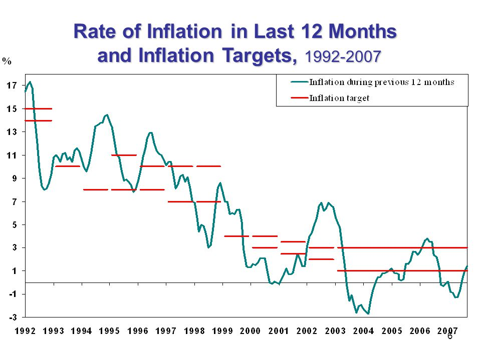 Rate of Inflation in Last 12 Months and Inflation Targets, 1992-2007