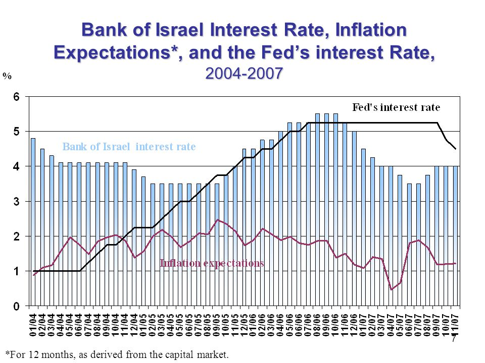 Bank of Israel Interest Rate, Inflation Expectations