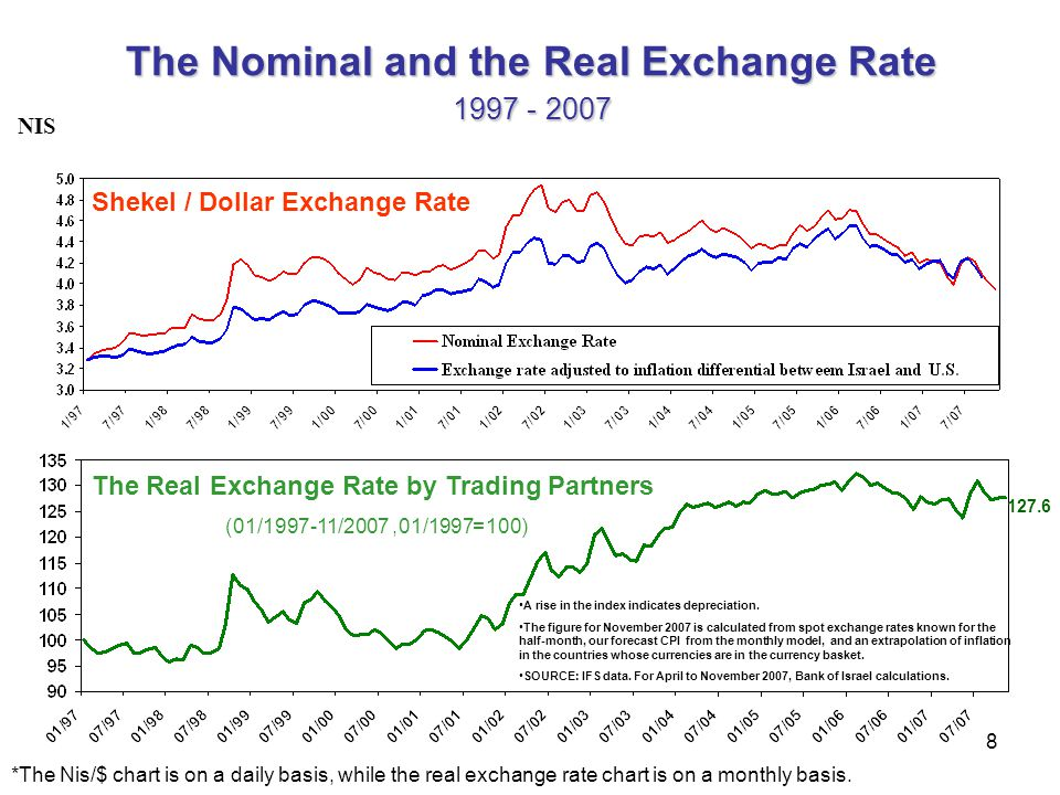 The Nominal and the Real Exchange Rate 2007 - 1997