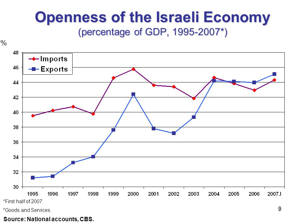 Openness of the Israeli Economy (percentage of GDP, 1995-2007*)