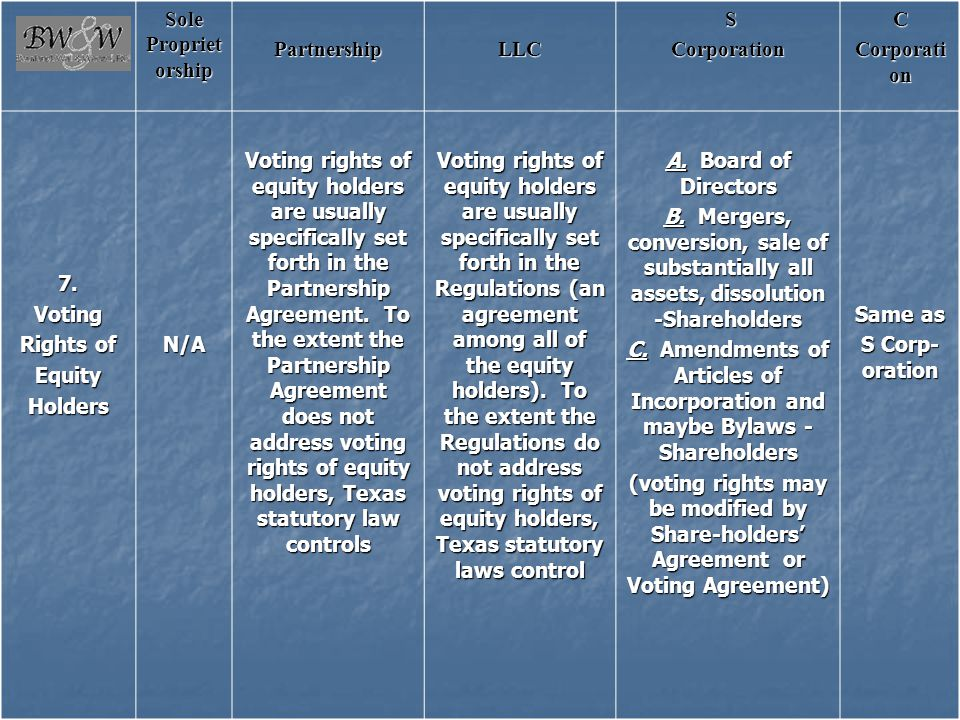 Sole Proprietorship Partnership. LLC. S. Corporation. C. 7. Voting. Rights of. Equity. Holders.