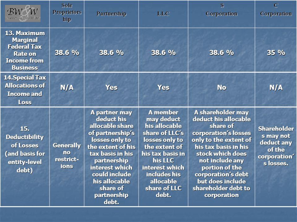 38.6 % 35 % N/A Yes No Sole Proprietorship Partnership LLC S