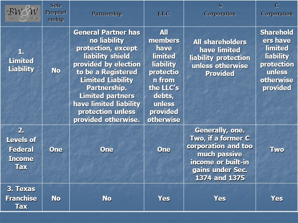 Sole Proprietorship Partnership. LLC. S. Corporation. C. 1. Limited Liability. No.