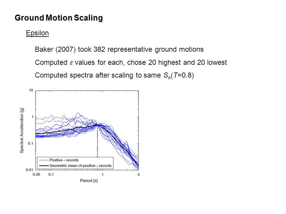 Ground Motion Scaling Epsilon
