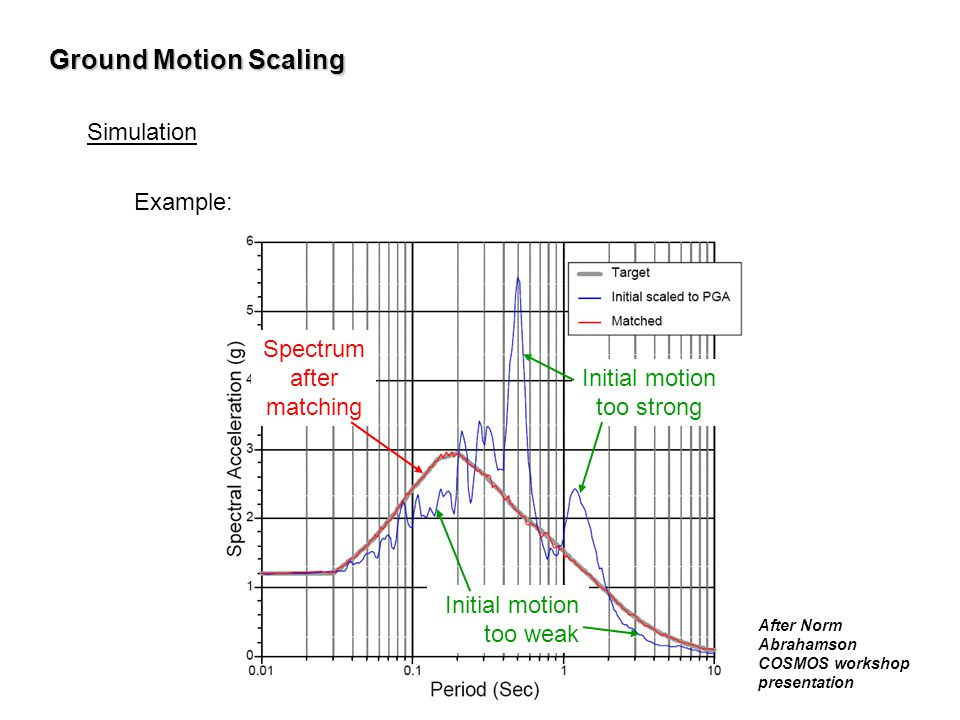 Ground Motion Scaling Simulation Example: Spectrum after matching