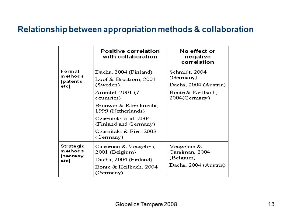 Relationship between appropriation methods & collaboration