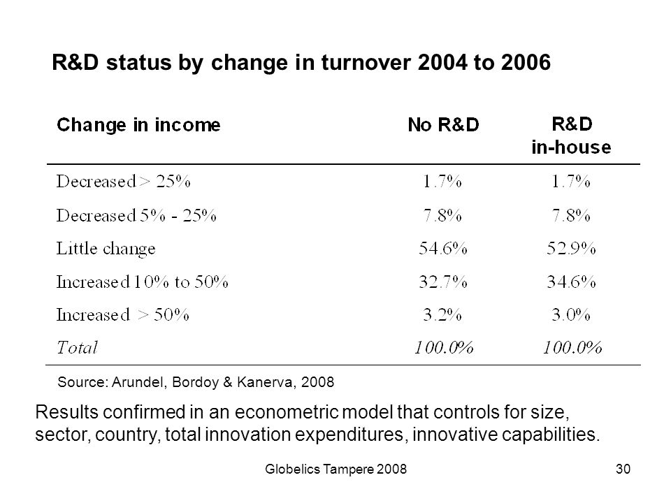 R&D status by change in turnover 2004 to 2006