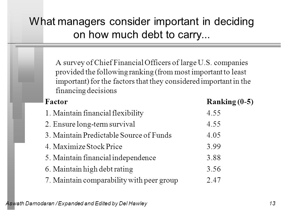 What managers consider important in deciding on how much debt to carry...