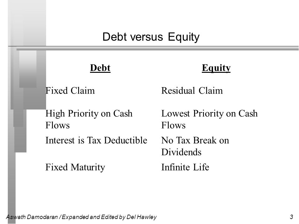 Debt versus Equity Debt Equity Fixed Claim Residual Claim