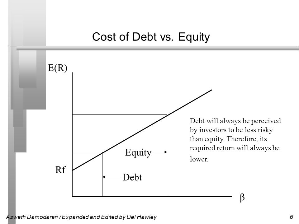 Cost of Debt vs. Equity E(R) Equity Rf Debt β