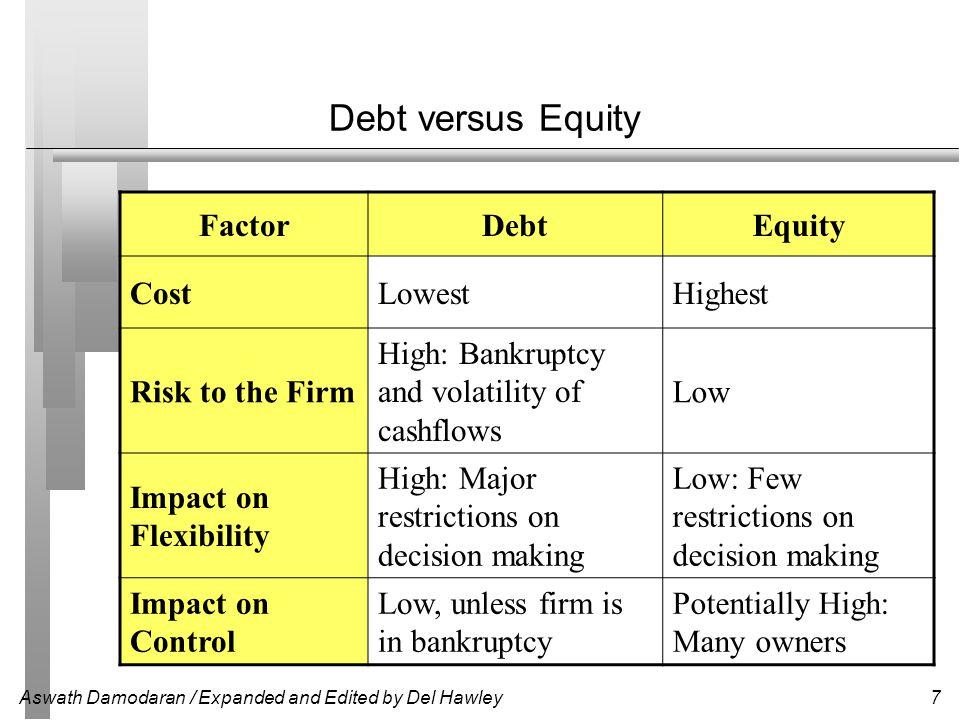 Debt versus Equity Factor Debt Equity Cost Lowest Highest