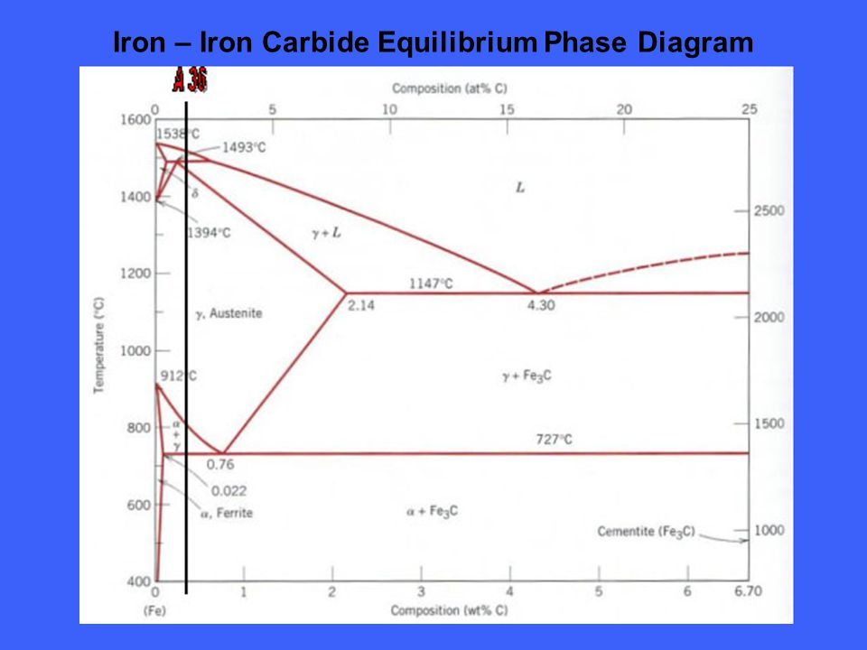 Iron – Iron Carbide Equilibrium Phase Diagram