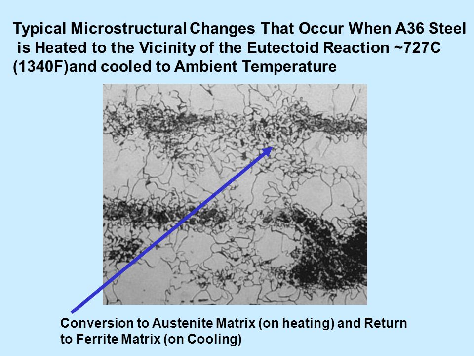 Typical Microstructural Changes That Occur When A36 Steel
