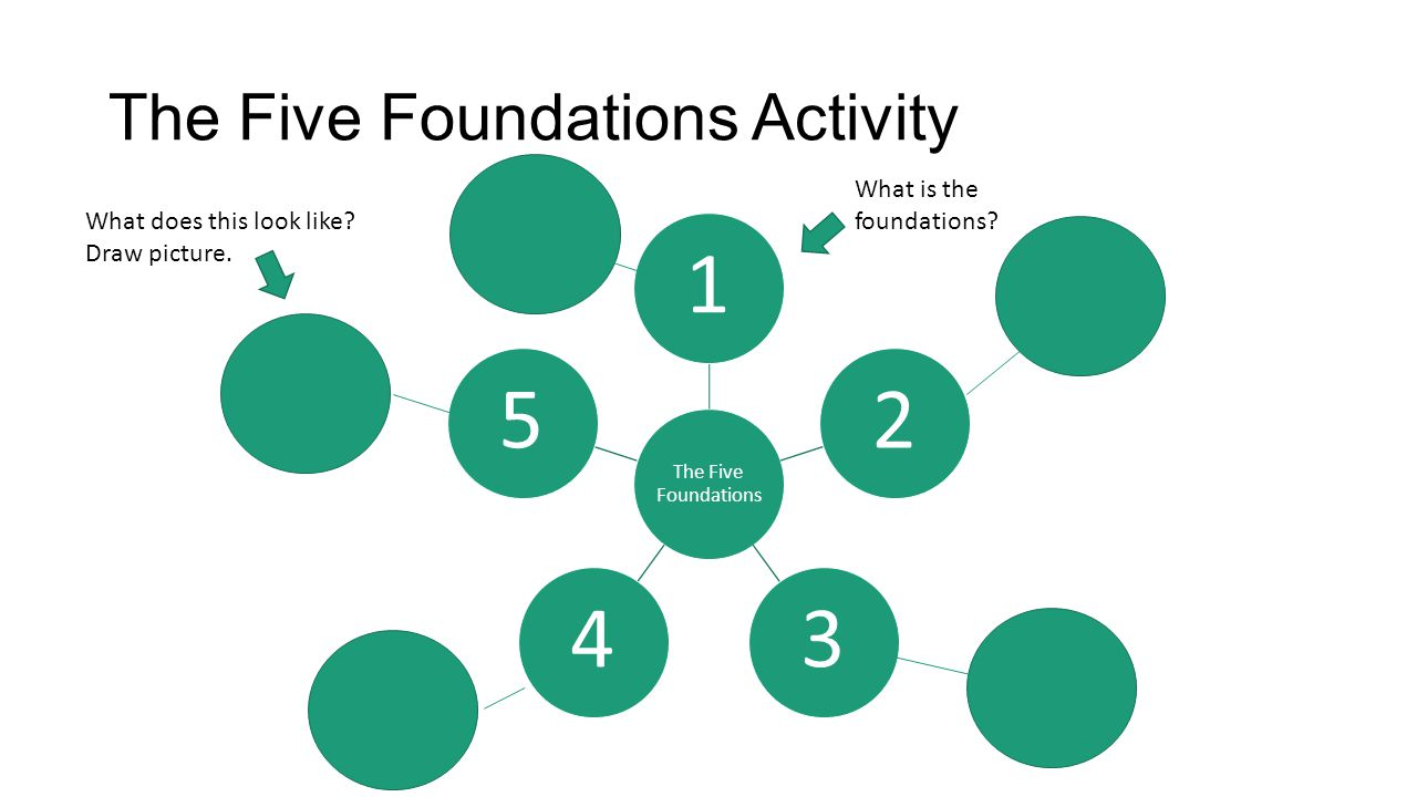 The Five Foundations Activity