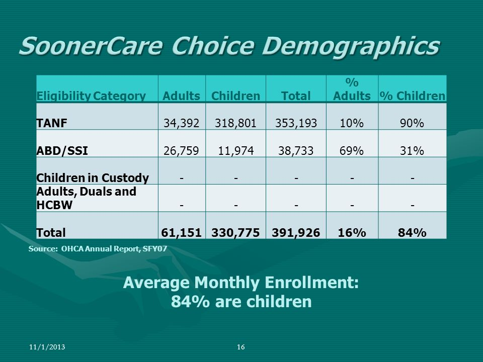 SoonerCare Choice Demographics