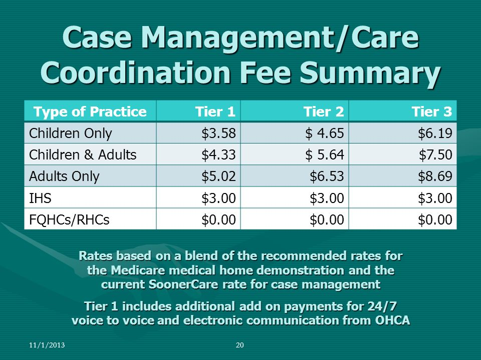 Case Management/Care Coordination Fee Summary