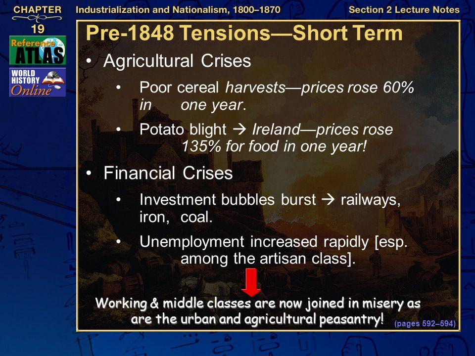 Pre-1848 Tensions—Short Term