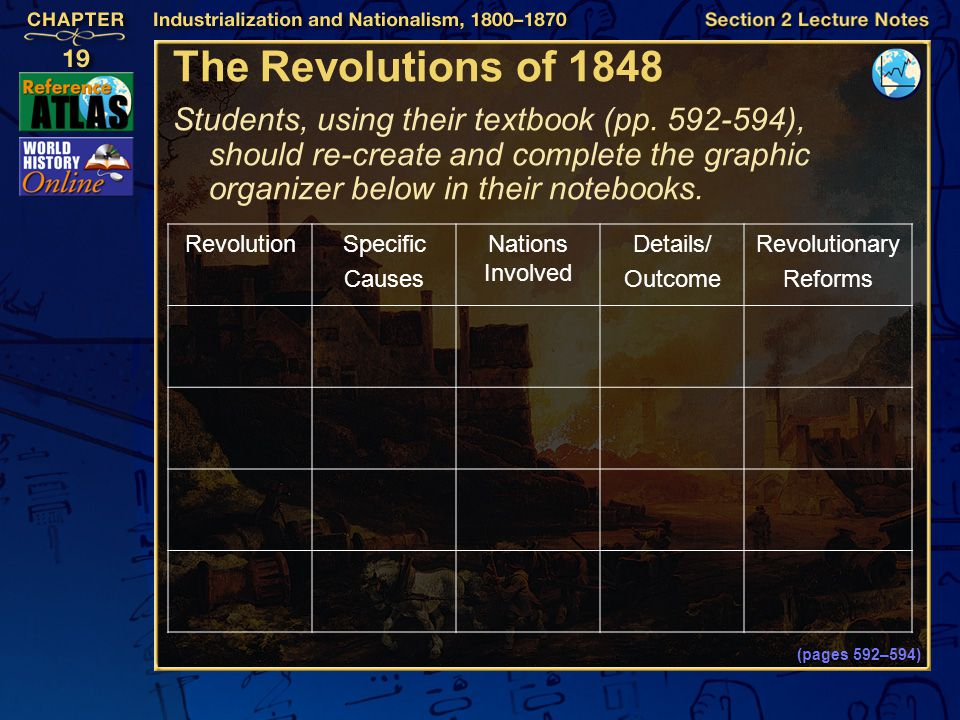 The Revolutions of 1848 Students, using their textbook (pp. 592-594), should re-create and complete the graphic organizer below in their notebooks.