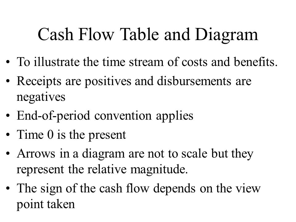 Cash Flow Table and Diagram
