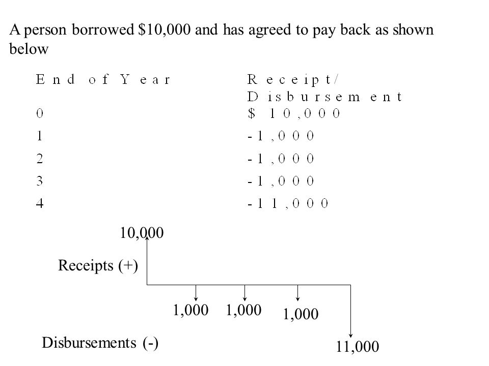 A person borrowed $10,000 and has agreed to pay back as shown below