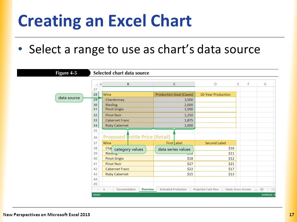 Creating an Excel Chart
