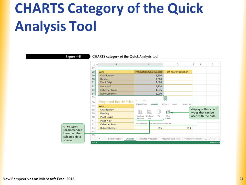 CHARTS Category of the Quick Analysis Tool