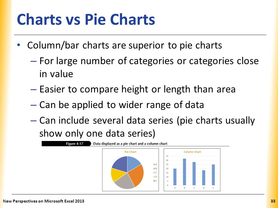 Charts vs Pie Charts Column/bar charts are superior to pie charts