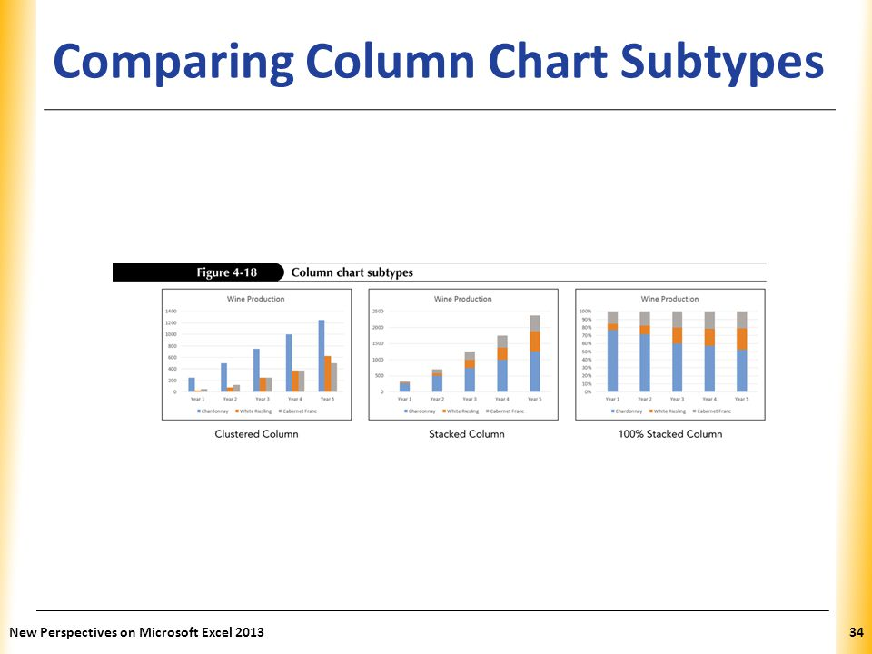 Comparing Column Chart Subtypes