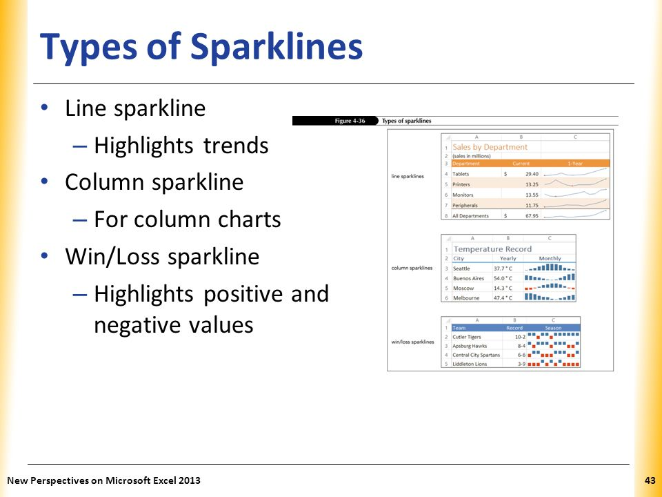 Types of Sparklines Line sparkline Highlights trends Column sparkline