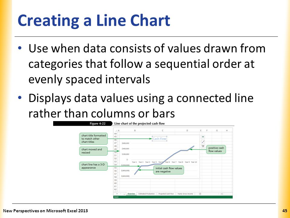 Creating a Line Chart Use when data consists of values drawn from categories that follow a sequential order at evenly spaced intervals.