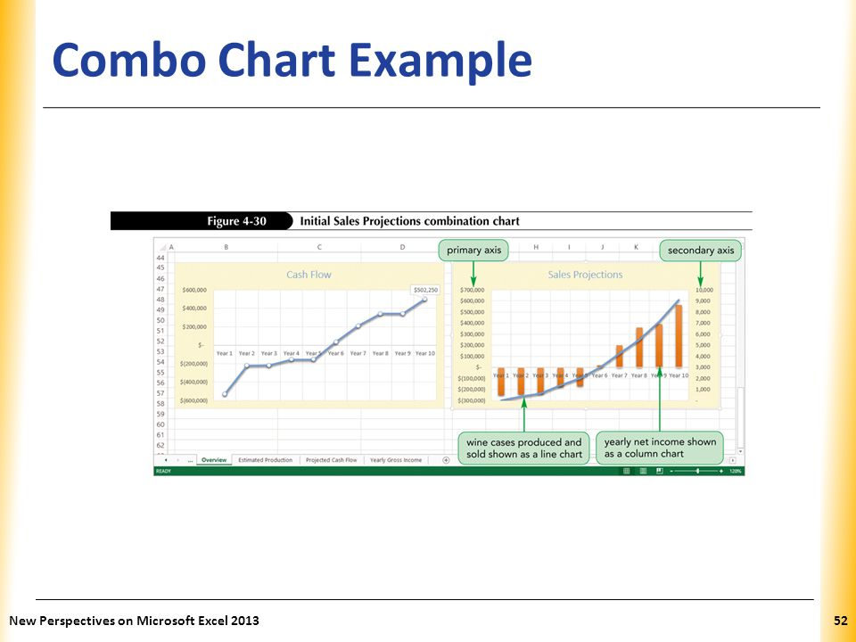 Combo Chart Example New Perspectives on Microsoft Excel 2013