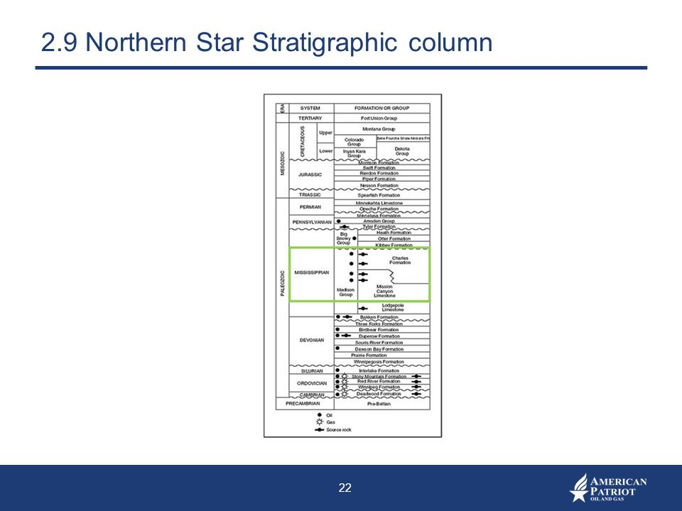 2.9 Northern Star Stratigraphic column