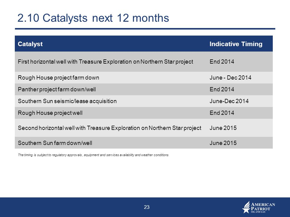 2.10 Catalysts next 12 months Catalyst Indicative Timing