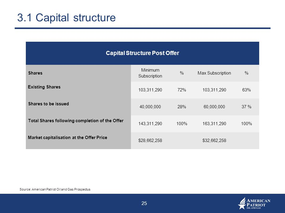 Capital Structure Post Offer