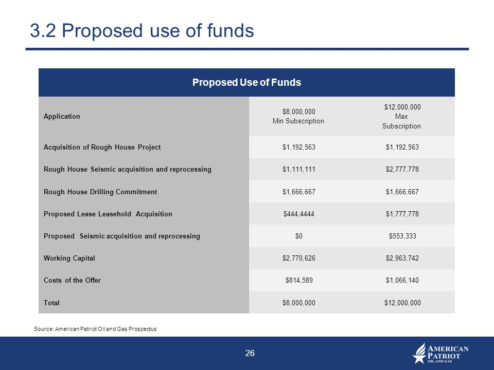3.2 Proposed use of funds Proposed Use of Funds Application
