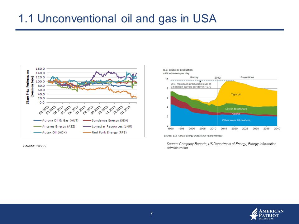 1.1 Unconventional oil and gas in USA