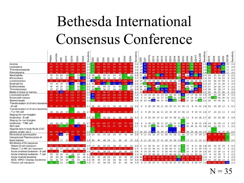 Bethesda International Consensus Conference