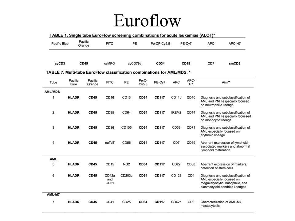 Euroflow