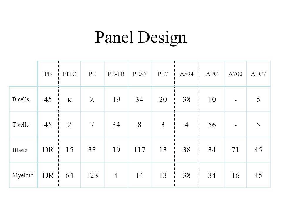 Panel Design PB. FITC. PE. PE-TR. PE55. PE7. A594. APC. A700. APC7. B cells. 45. k. l.