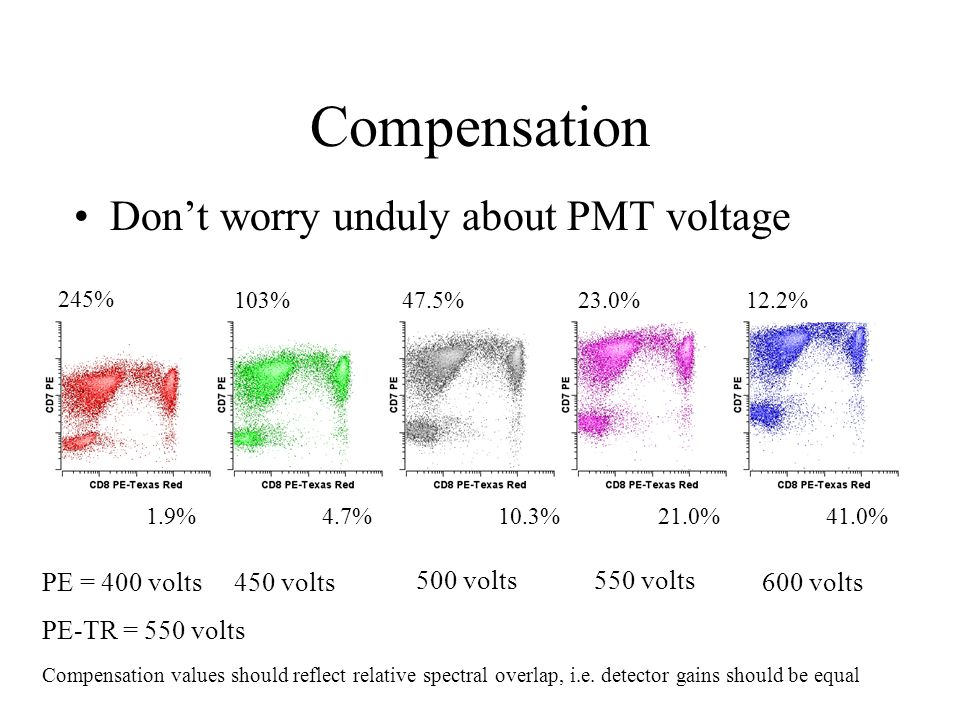 Compensation Don't worry unduly about PMT voltage PE = 400 volts