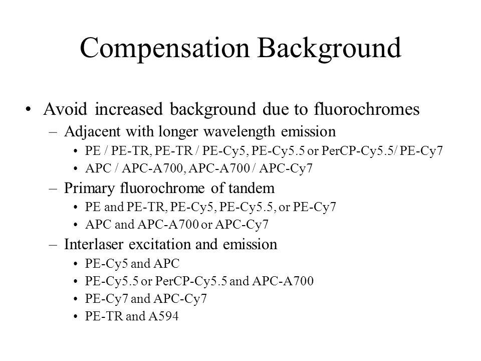 Compensation Background