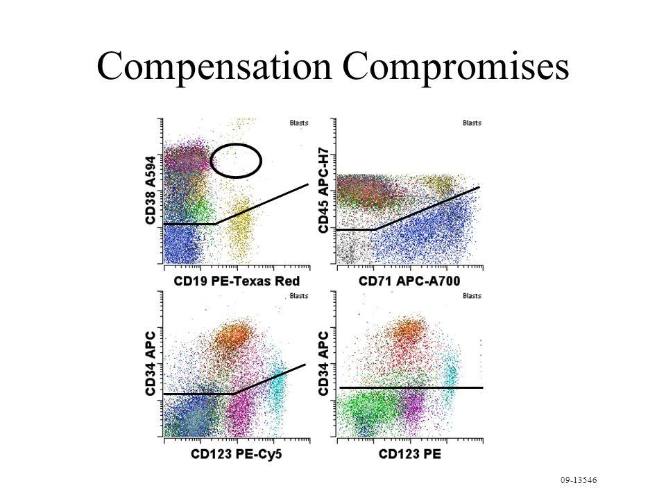 Compensation Compromises