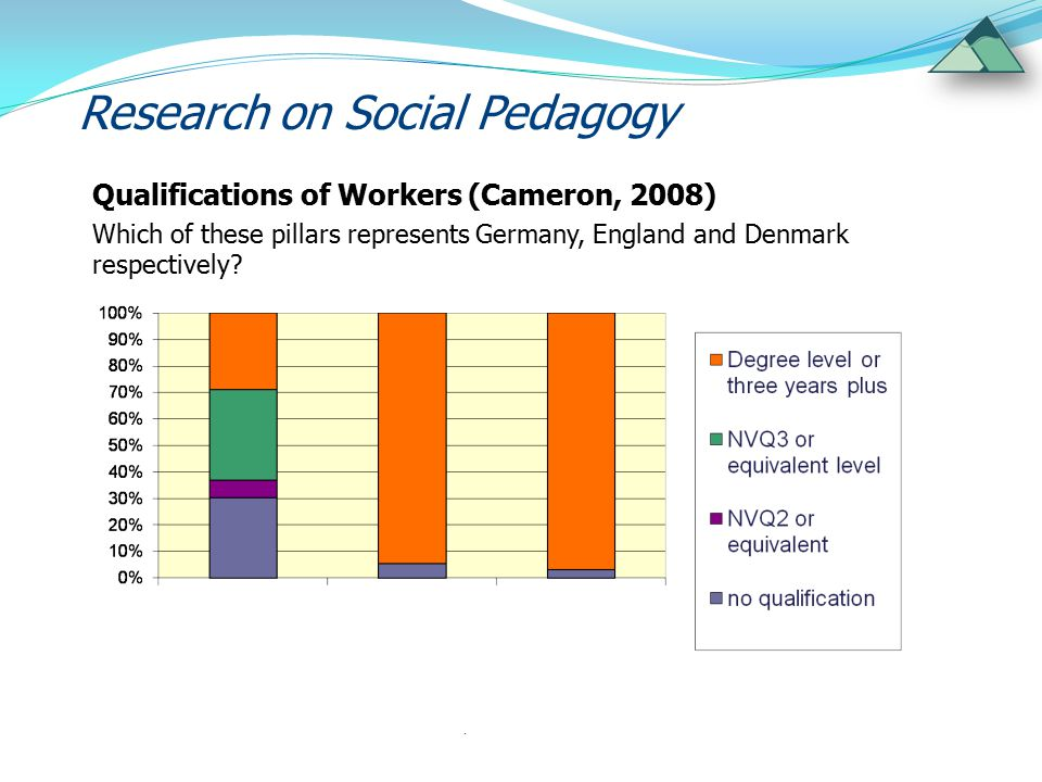 Research on Social Pedagogy