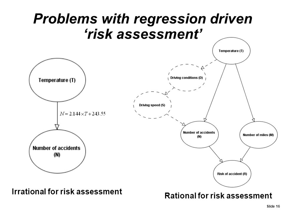 Problems with regression driven 'risk assessment'