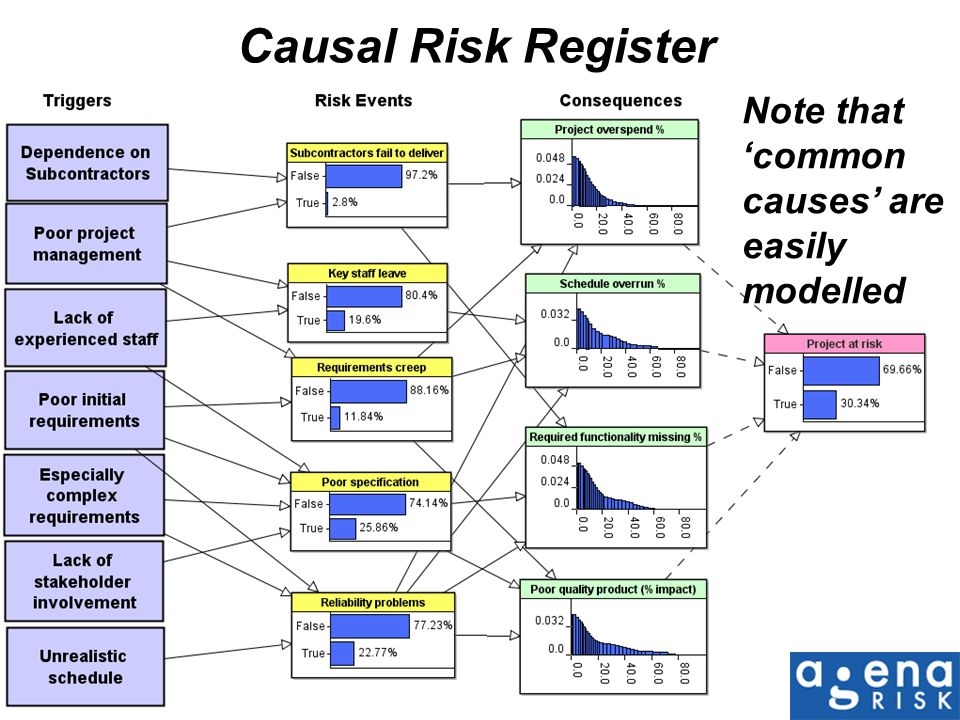 Causal Risk Register Note that 'common causes' are easily modelled