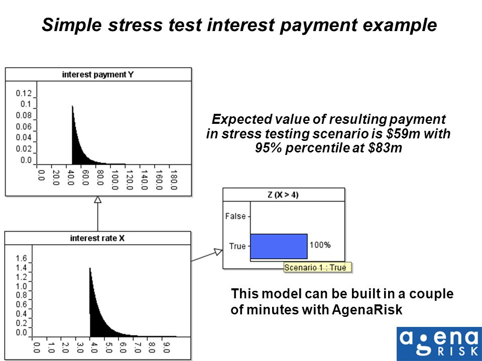 Simple stress test interest payment example